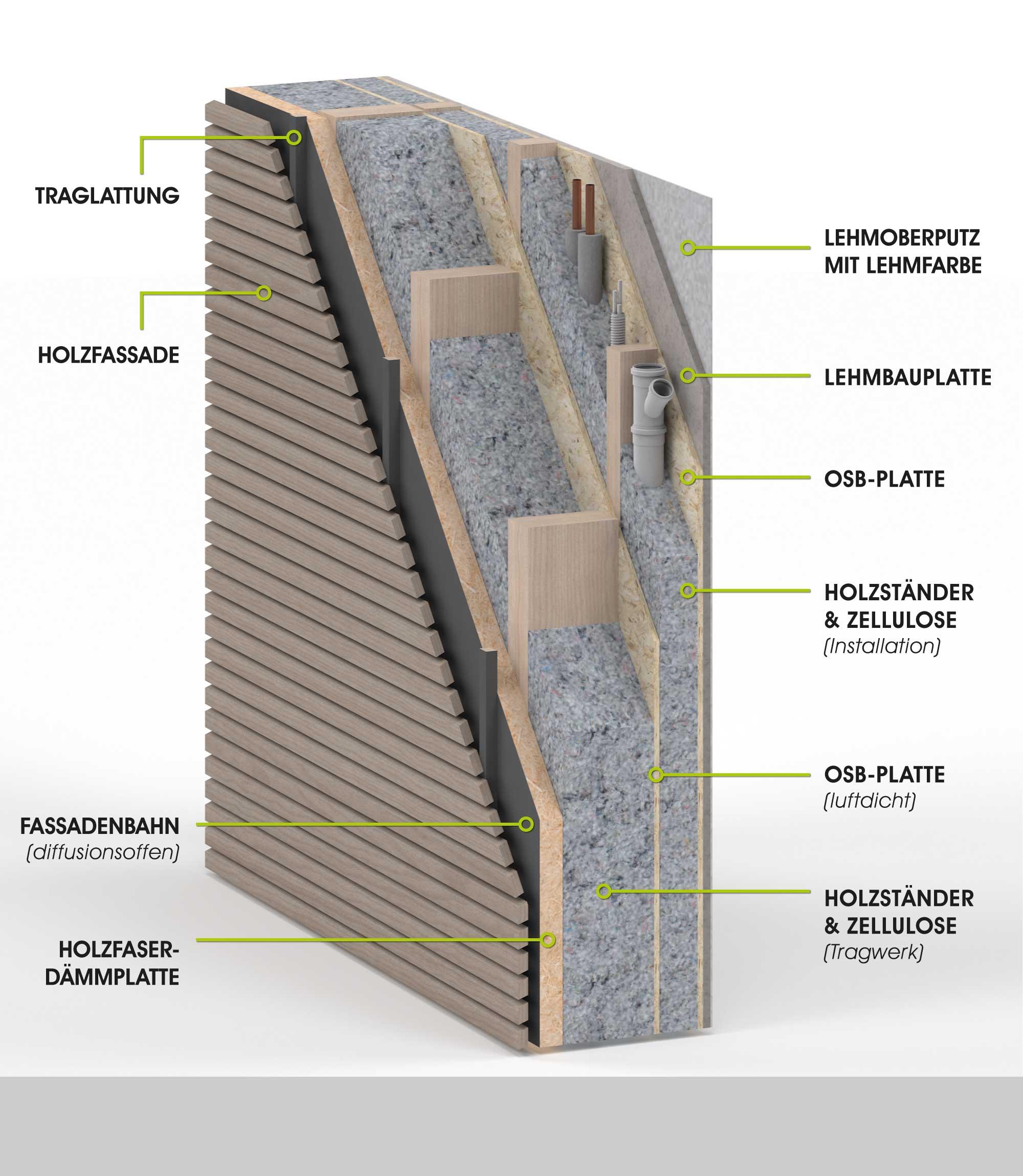 Holzlamellenfassade Konstruktion bau grün konstruktion holz