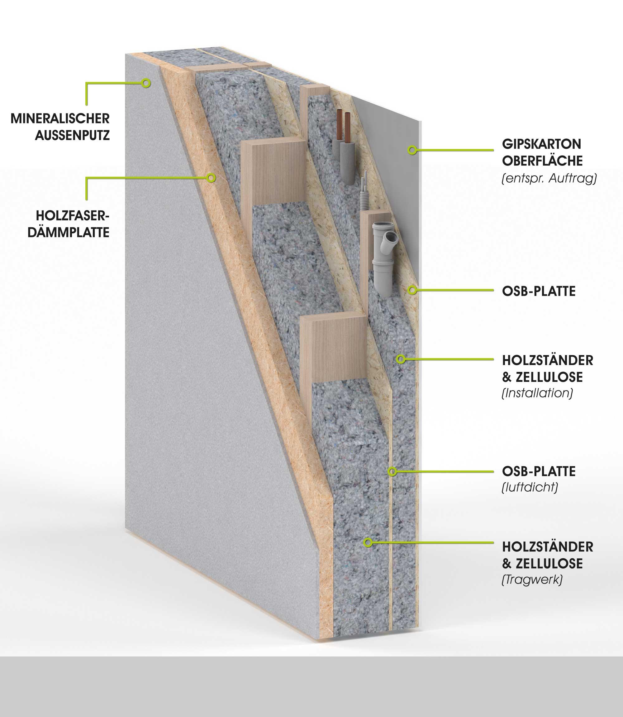 Häufig bau grün ! Konstruktion . Holz JW69